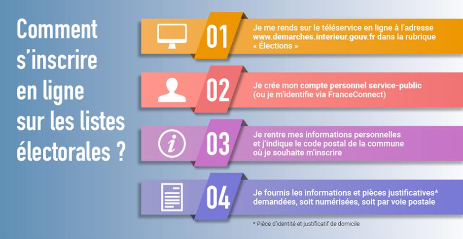 ELECTIONS DEPARTEMENTALES ET REGIONALES  13 ET 20 JUIN 2021